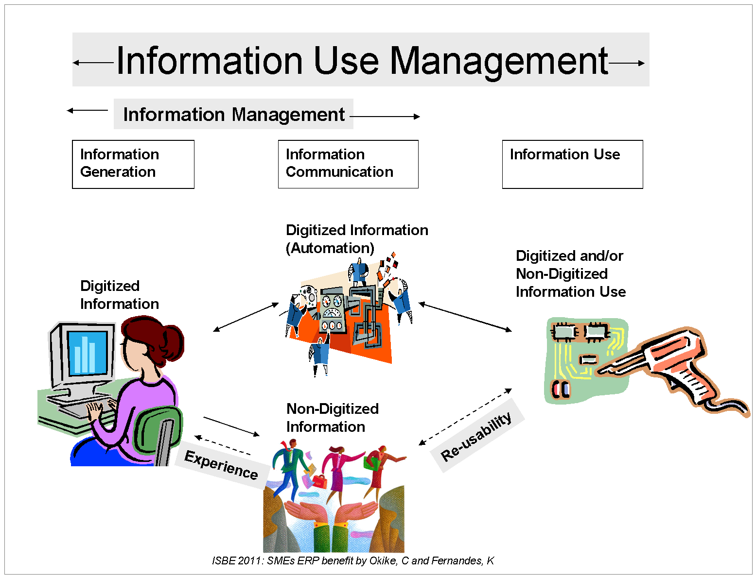 information use management